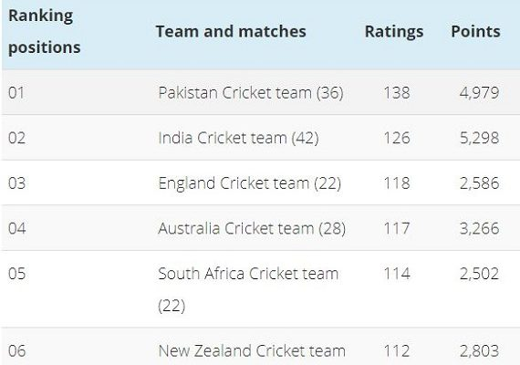 ICC Cricket Ranking team ODI, Test and T20I team ranking details