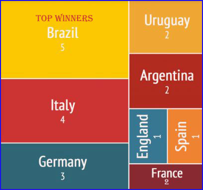 Most world Cup wins