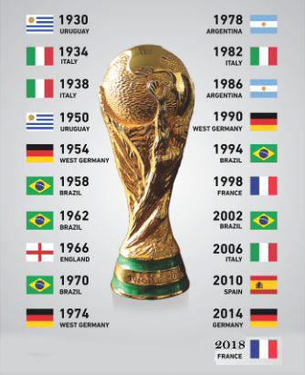 FIFA World Cup winners list