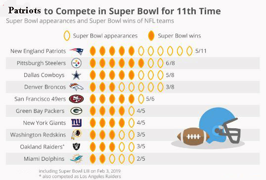 List of Super Bowl Winners by team