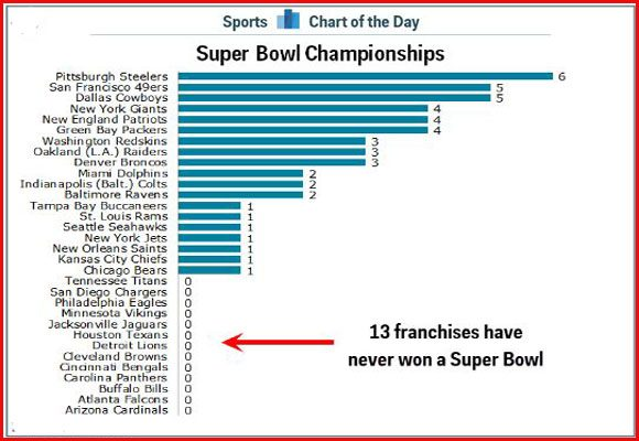List of Super Bowl Winners by team since 1967 to 2019