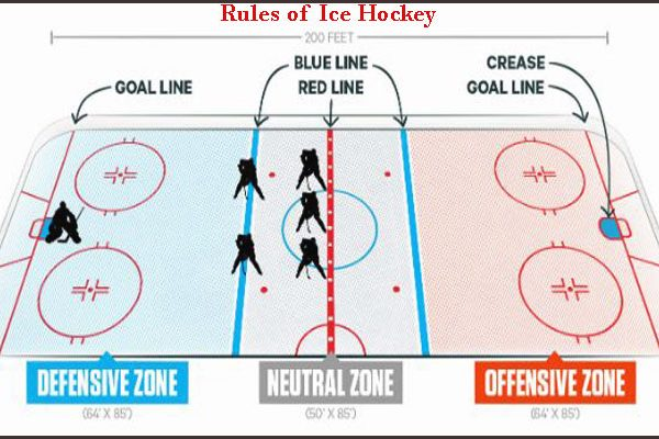 What is icing in hockey? Rules of Ice Hockey and history