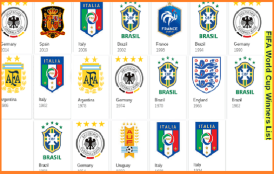 Football World Cup Winners List Since 1930 | who won the First World Cup