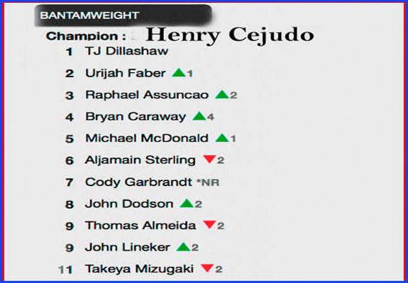 UFC Bantamweight rankings