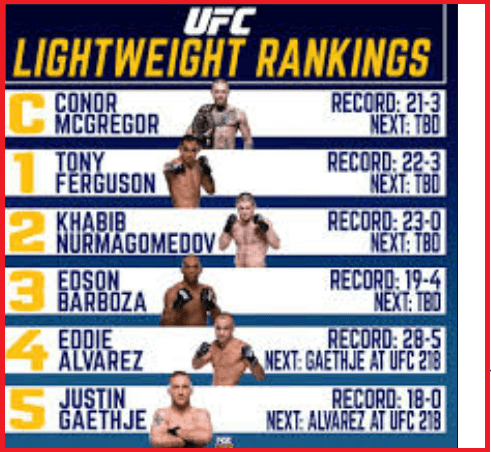 UFC Lightweight rankings
