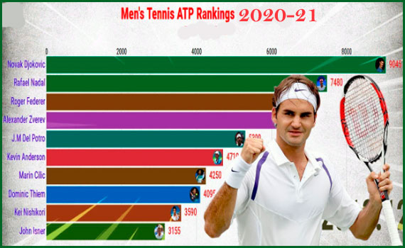 ATP Men's tennis rankings 2020 | ATP rankings
