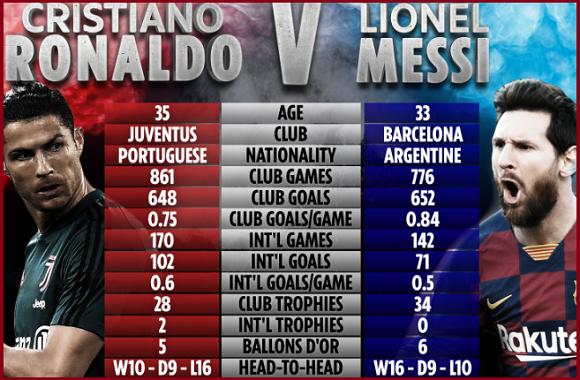 Messi VS Ronaldo goals and c;lub records